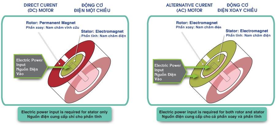 Động cơ DC tiết kiệm điện