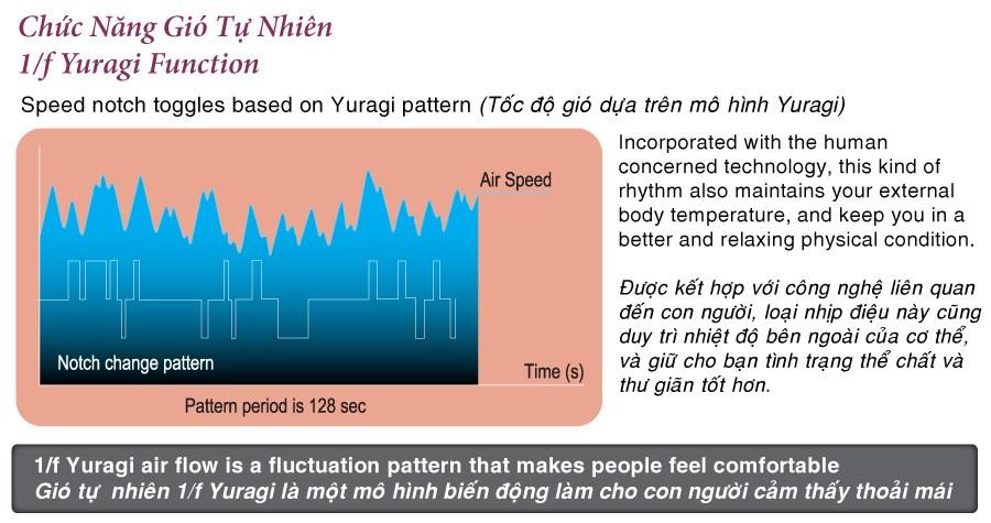 Chức năng gió tự nhiên 1/f 1/f Yuragi